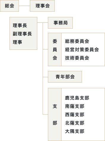 理事会・組織図